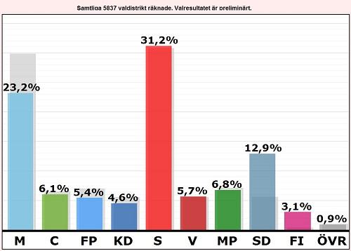 Riksdagsvalet 2014 rösträkning och rsultat av valet under valnatten
