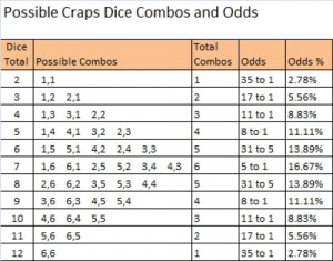Craps Dice Combinations and Odds