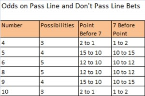 Craps Odds on Pass and Dont Pass Bets