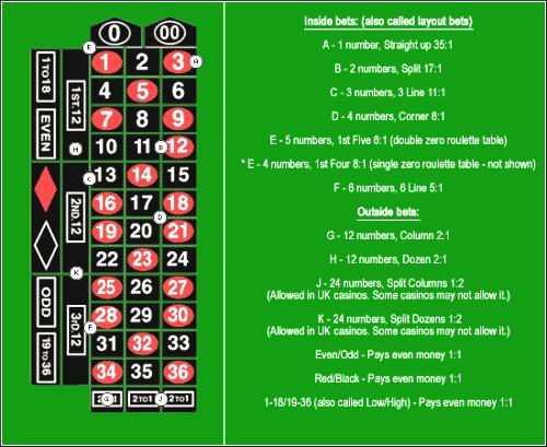 Live Roulette Odds och Möjliga Spel